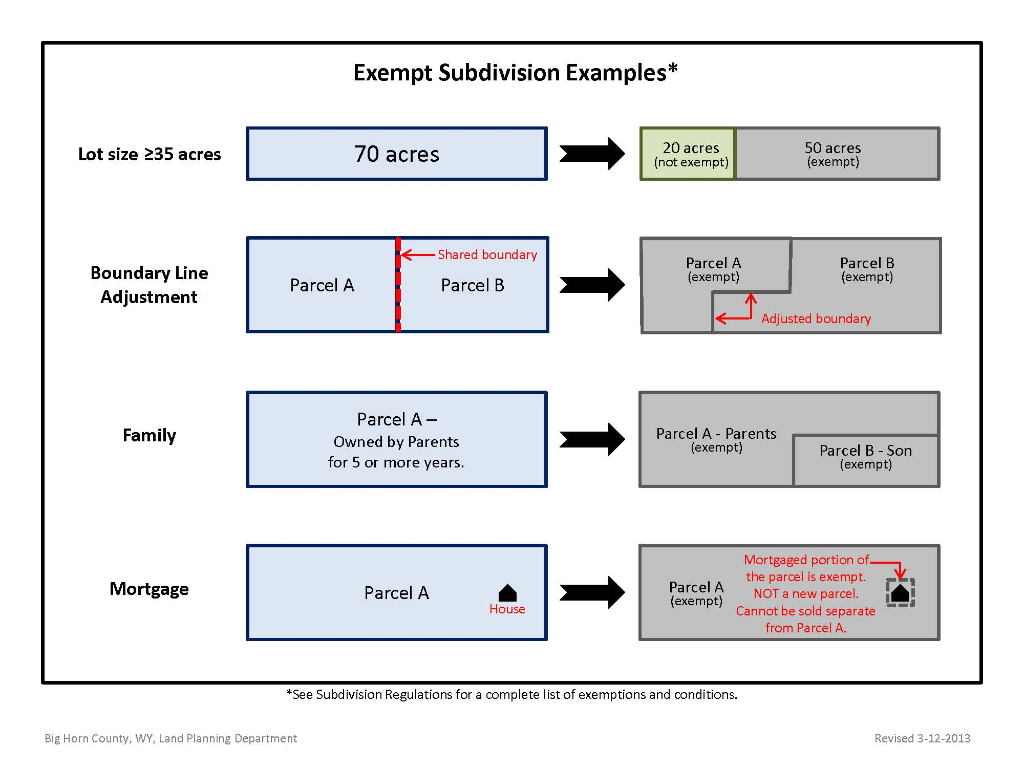 ExemptSubdiv Example Graphic